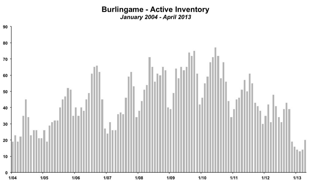 Burlingame Inventory April 2013