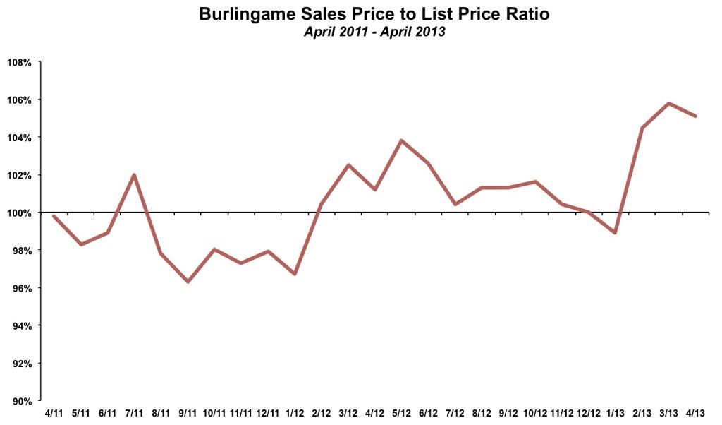 Burlingame Sales Price to List Price April 2013