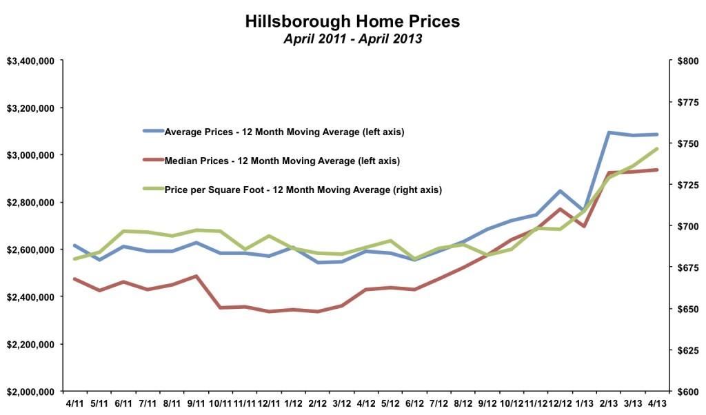 Hillsborough Home Prices April 2013