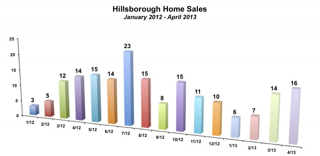 Hillsborough Home Sales April 2013