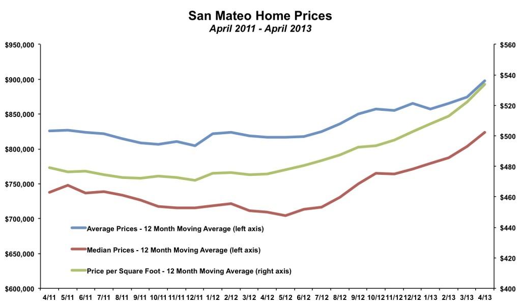 San Mateo Home Prices April 2013