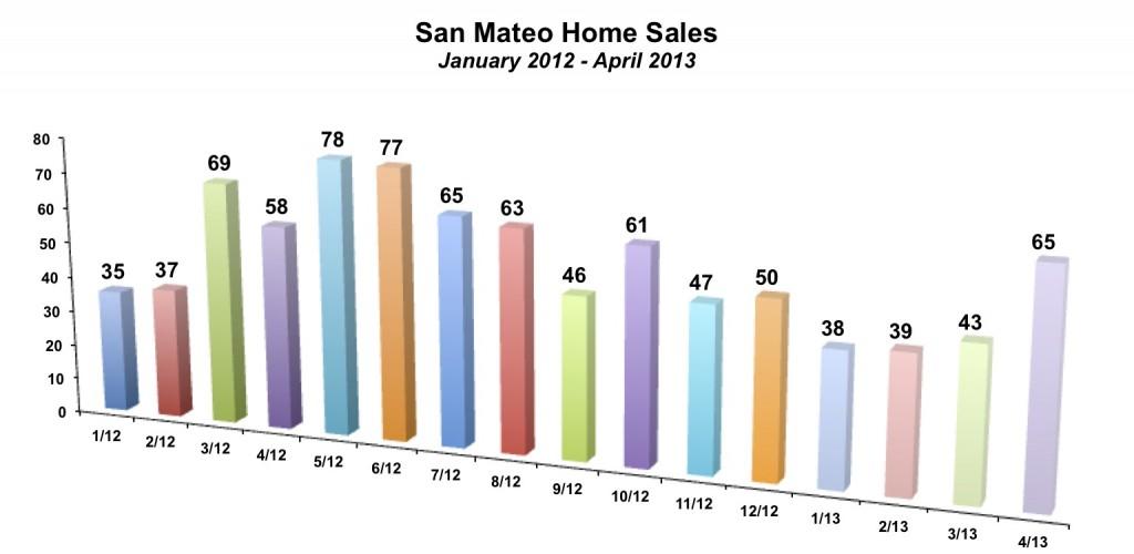 San Mateo Home Sales April 2013