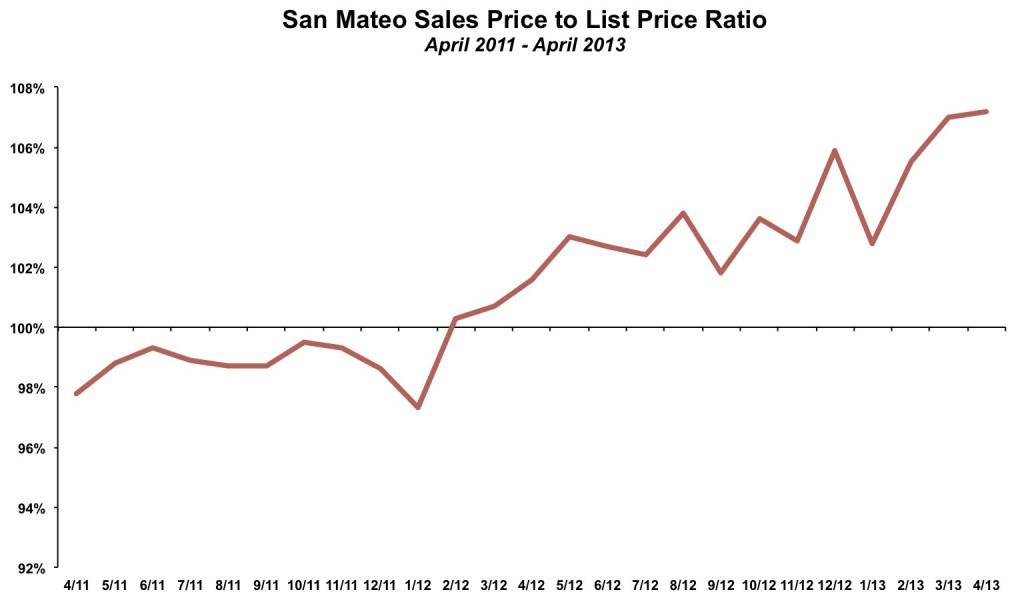 San Mateo Sales List Ratio April 2013