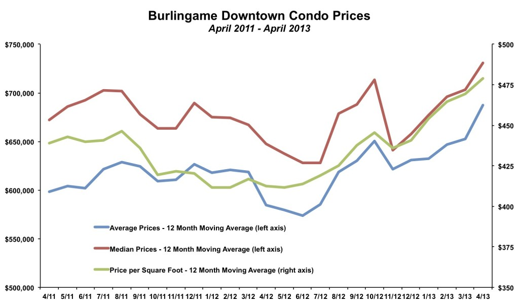 Burlingame Downtown Condo Prices April 2013