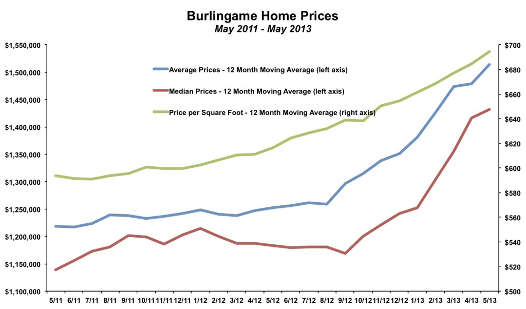 Burlingame Home Prices May 2013