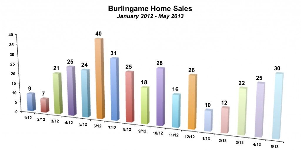 Burlingame Home Sales May 2013