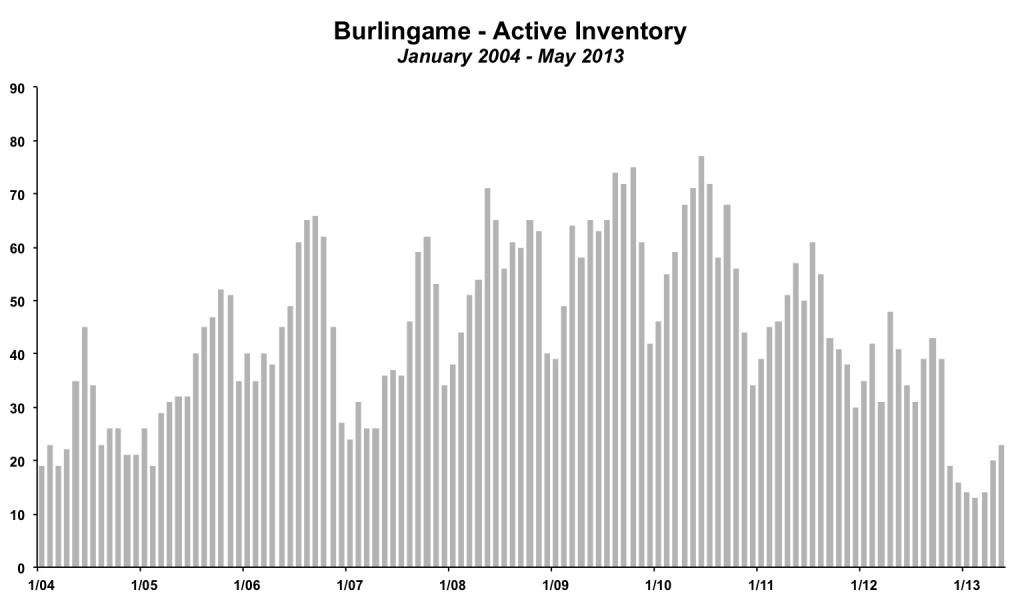 Burlingame Inventory May 2013