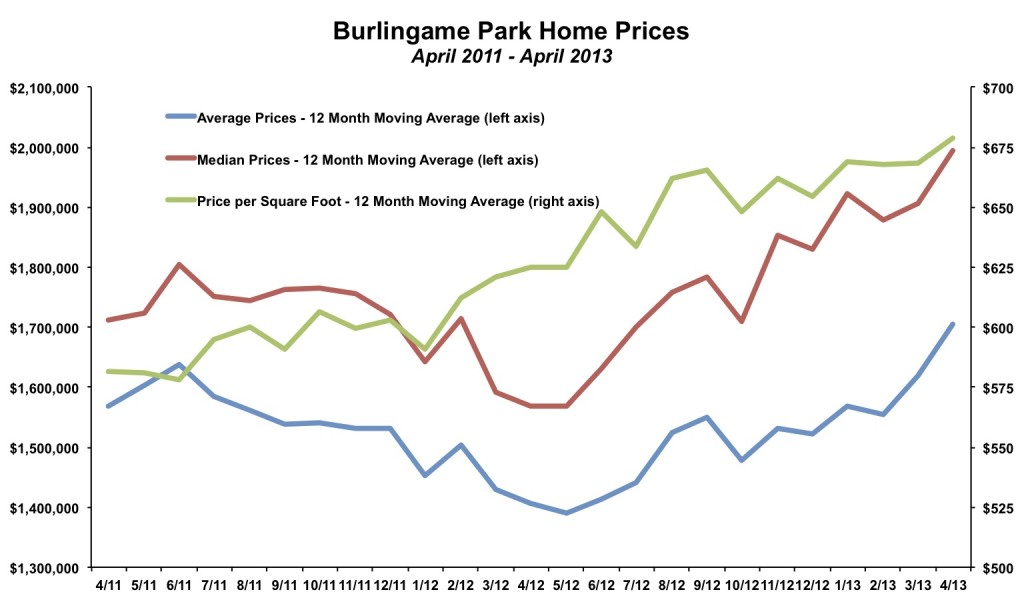 Burlingame Park Home Prices April 2013