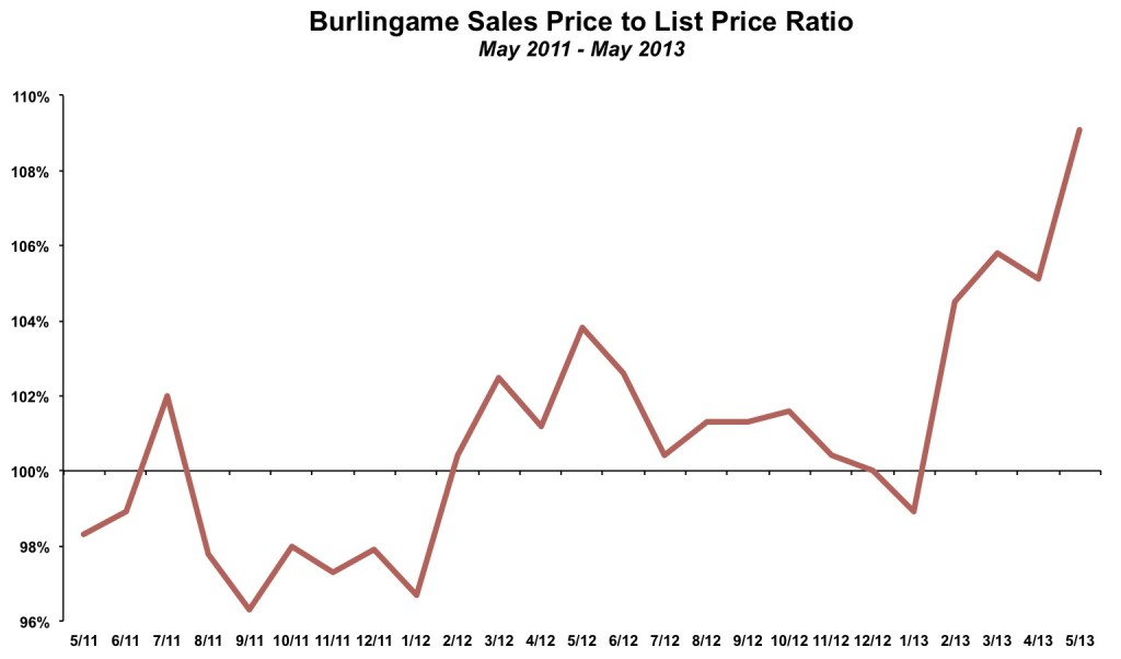 Burlingame Sales Price to List Ratio May 2013
