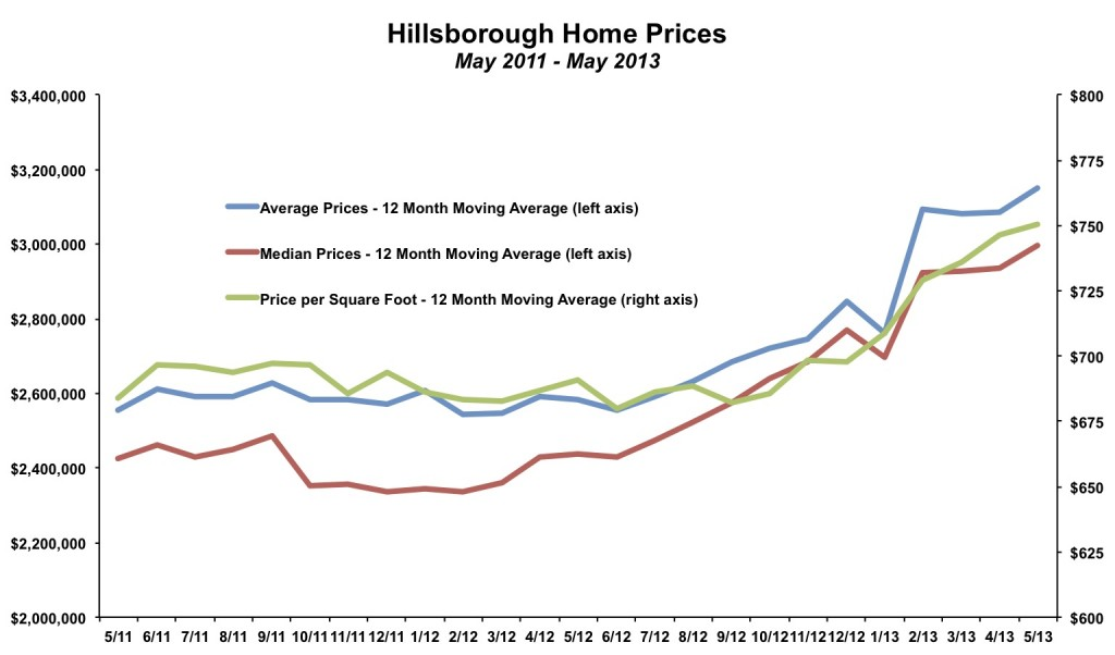Hillsborough Home Prices May 2013