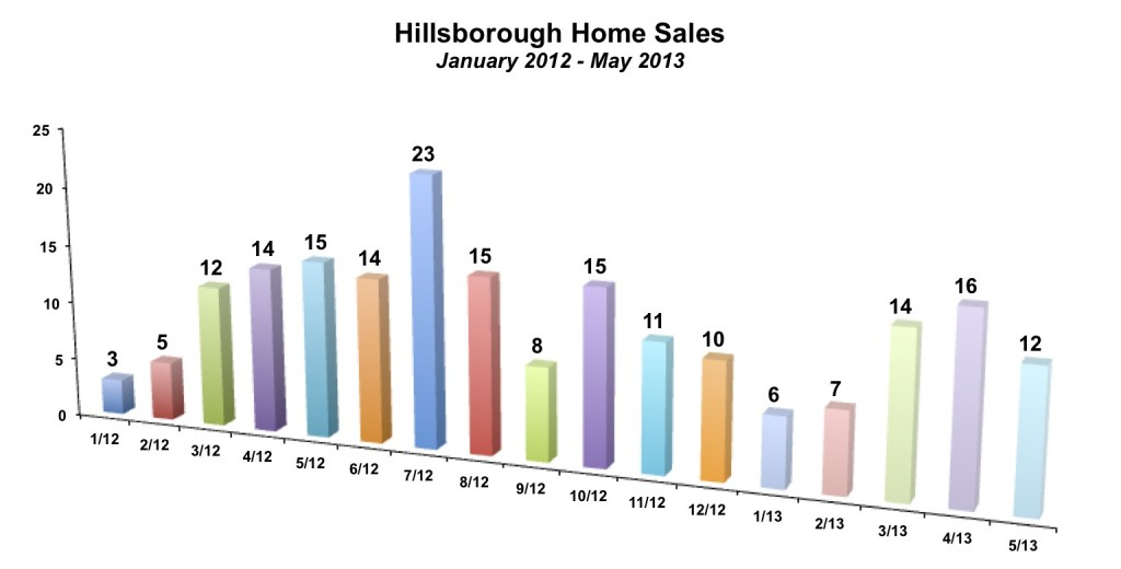 Hillsborough Home Sales May 2013