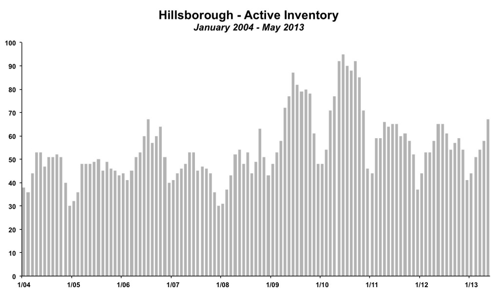 Hillsborough Inventory May 2013