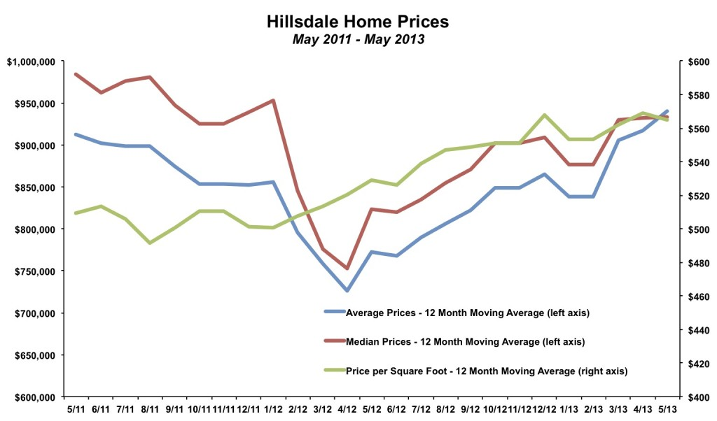 Hillsdale Home Prices May 2013