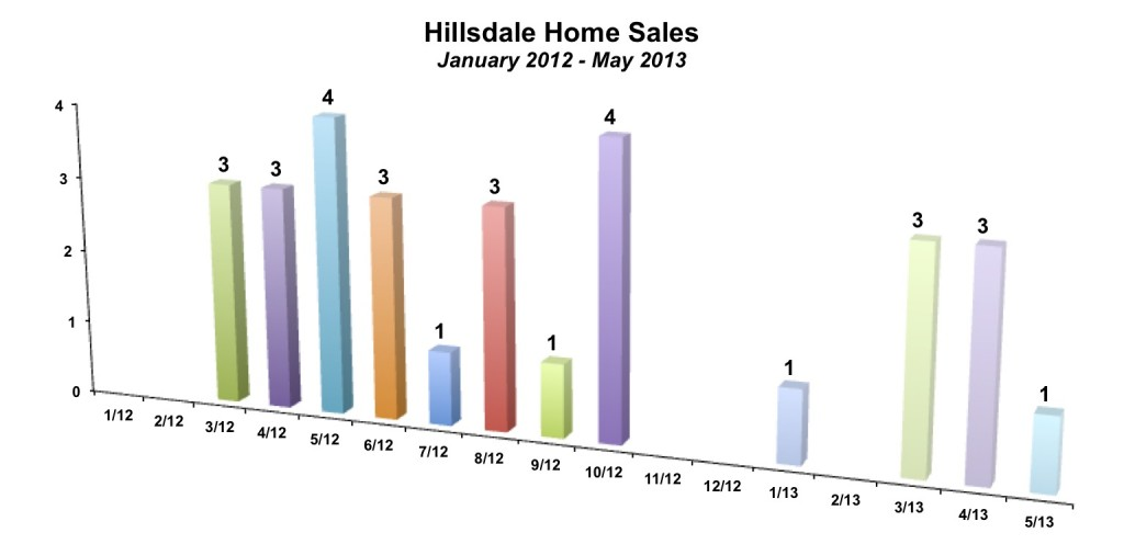 Hillsdale Home Sales May 2013