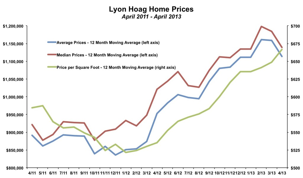 Lyon Hoag Home Prices April 2013