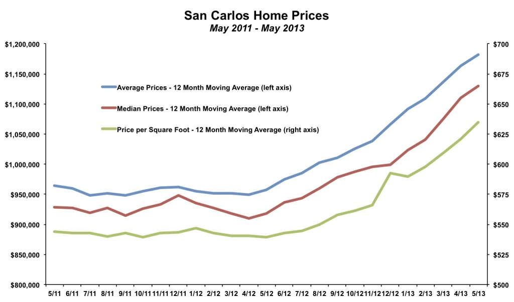 San Carlos Home Price May 2013