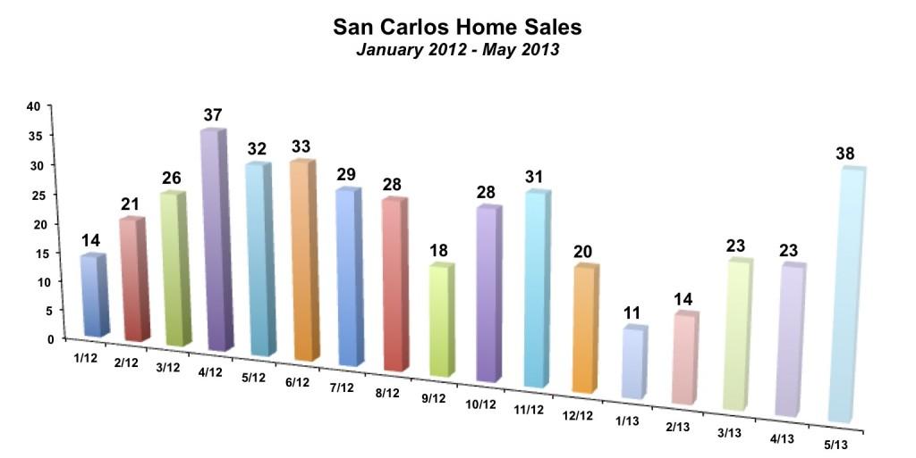 San Carlos Home Sales May 2013