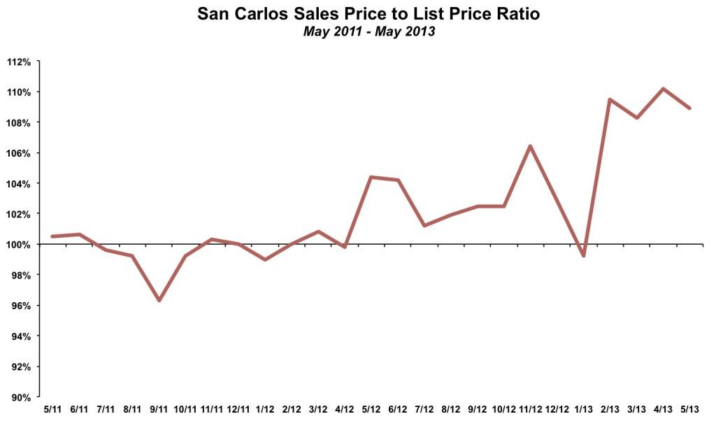 San Carlos Sales Price List Price Ratio May 2013