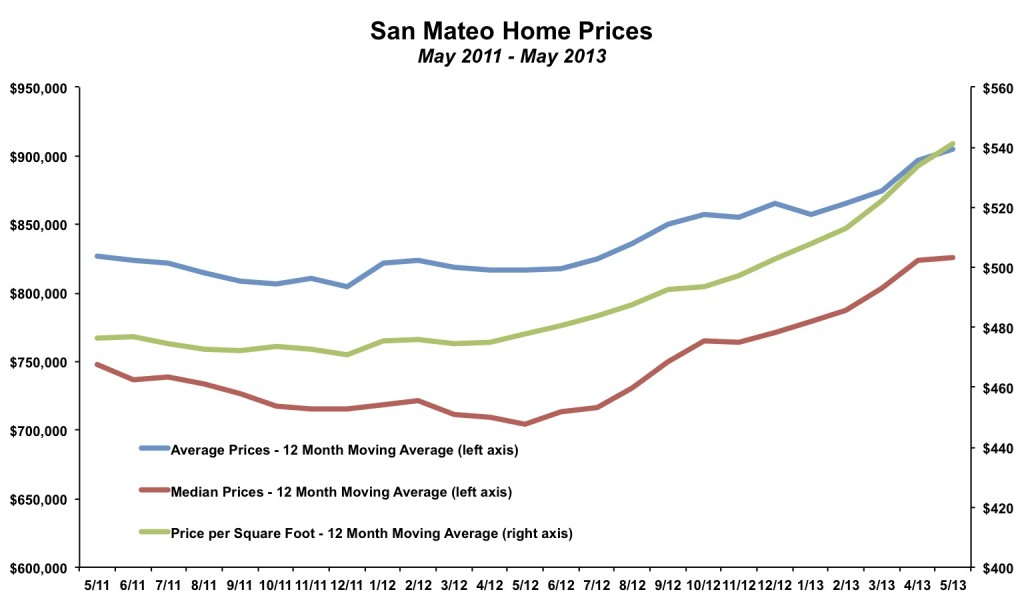 San Mateo Home Prices May 2013