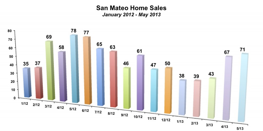 San Mateo Home Sales May 2013