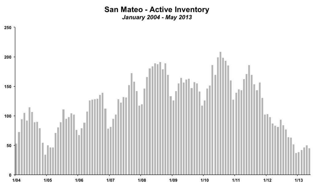 San Mateo Inventory May 2013
