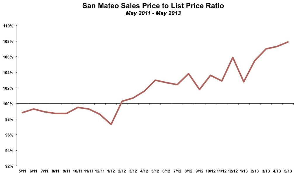 San Mateo Sales Price to List Price Ratio May 2013