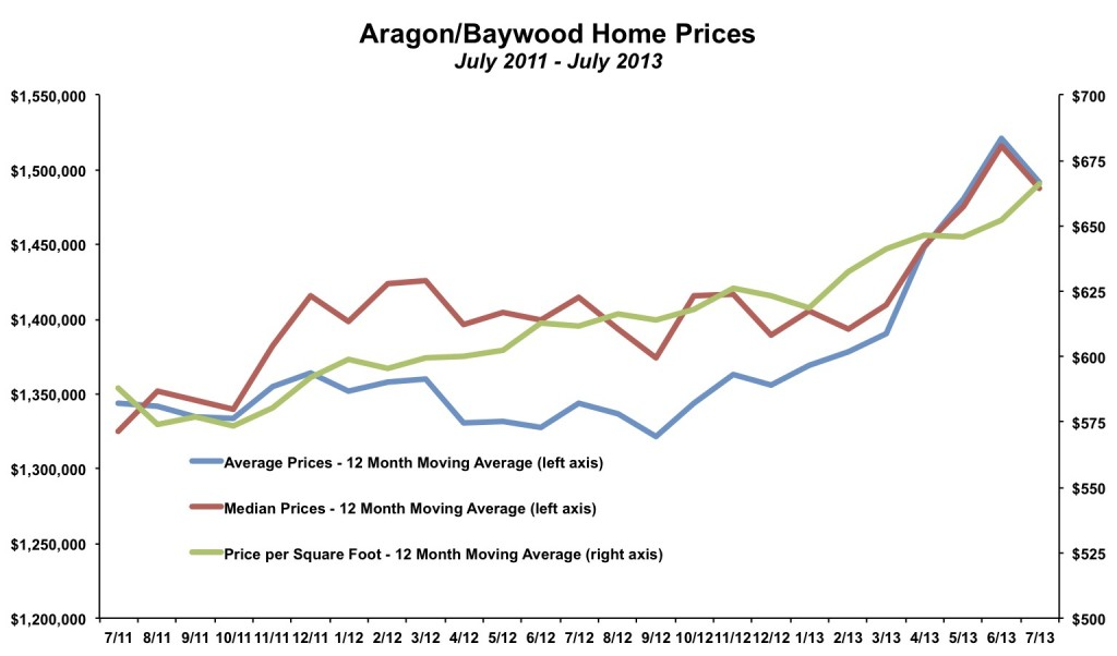 Aragon Baywood Home Prices July 2013