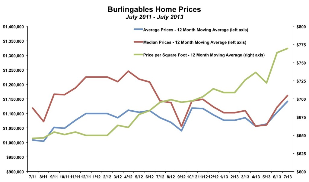 Burlingables Home Prices July 2013