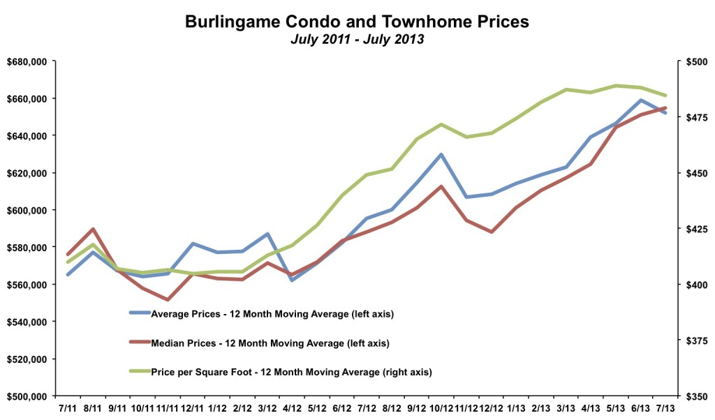 Burlingame Condo and Townhome Prices July 2013