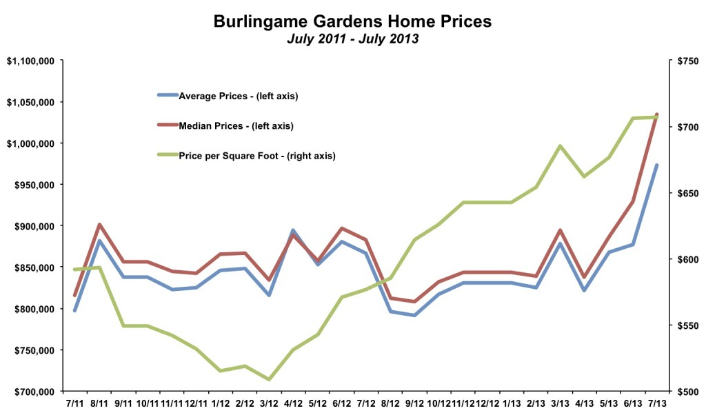 Burlingame Gardens Home Prices July 2013