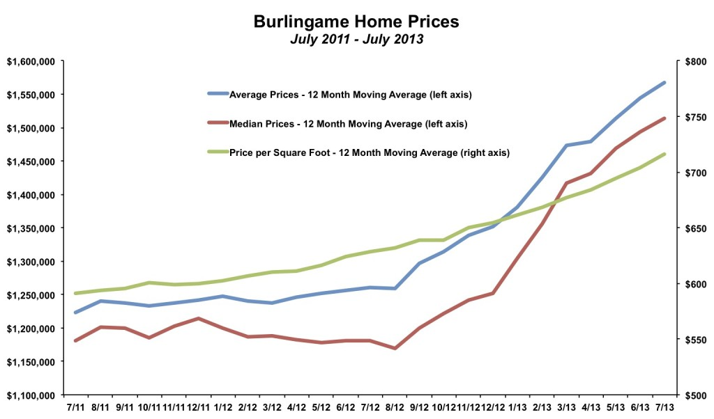 Burlingame Home Prices July 2013