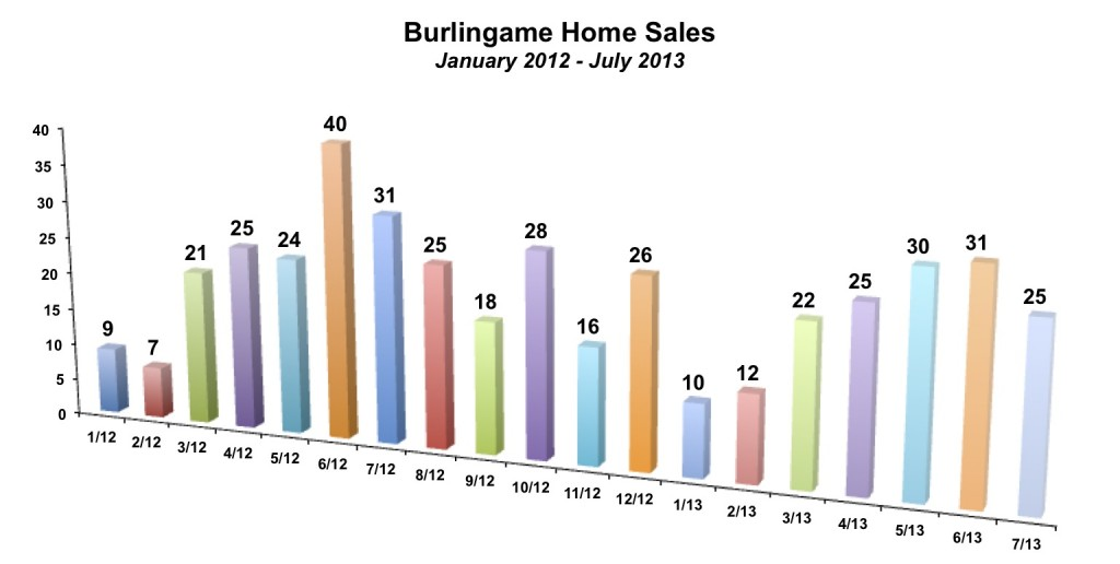 Burlingame Home Sales July 2013