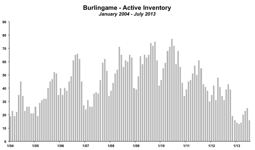 Burlingame Inventory July 2013