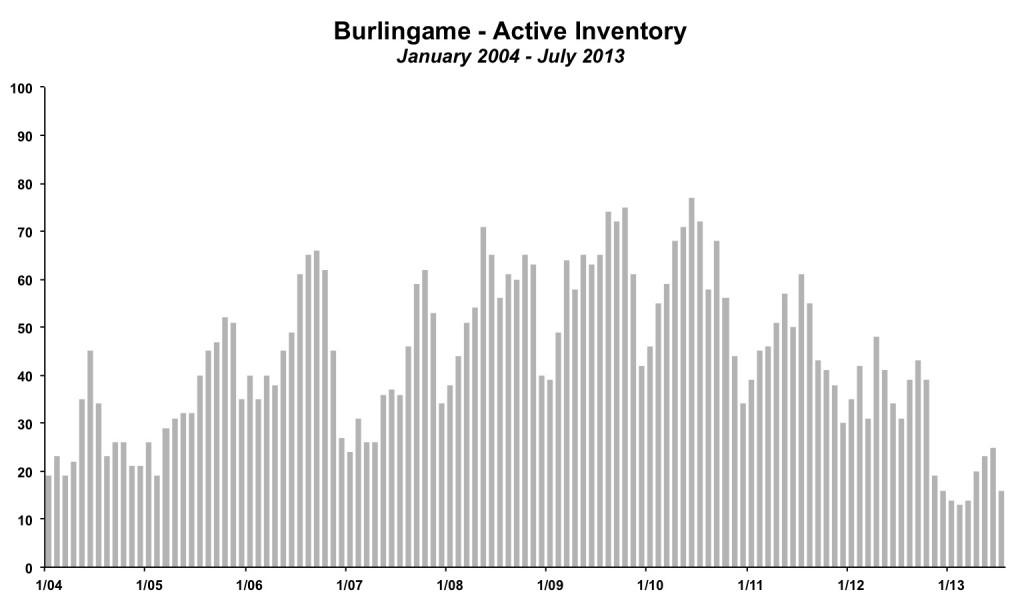 Burlingame Inventory July 2013 v2