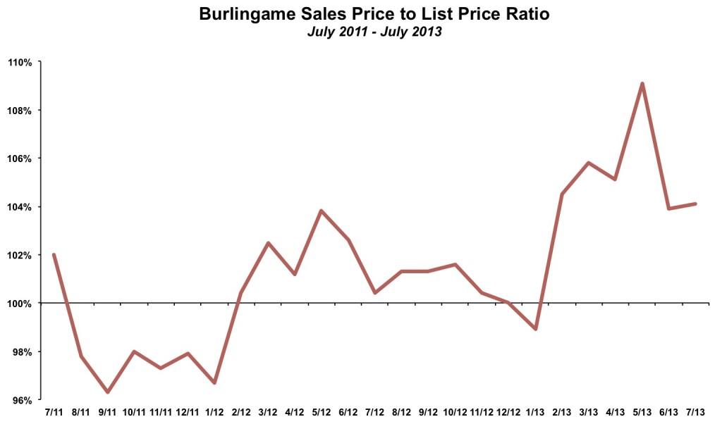 Burlingame List Price to Sales Price July 2013