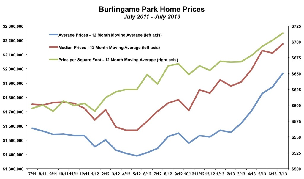 Burlingame Park Home Prices July 2013