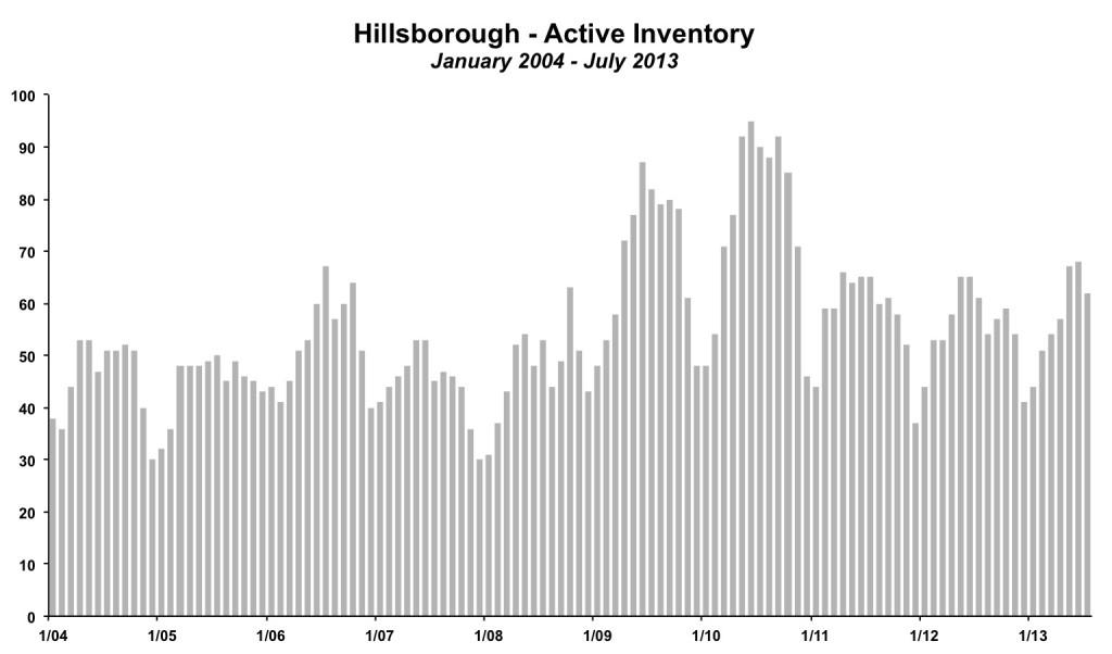 Hillsborough Inventory July 2013