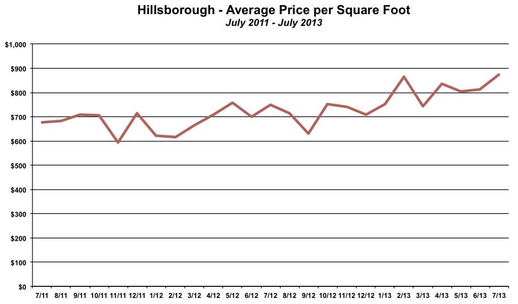 Hillsborough Price per Square Foot July 2013