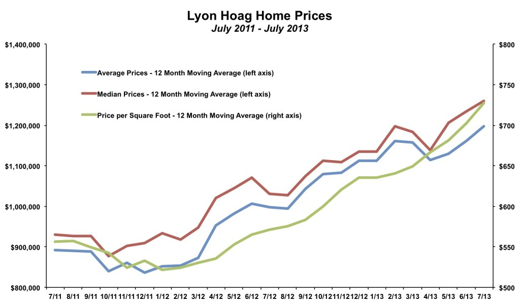 Lyon Hoag Home Prices July 2013