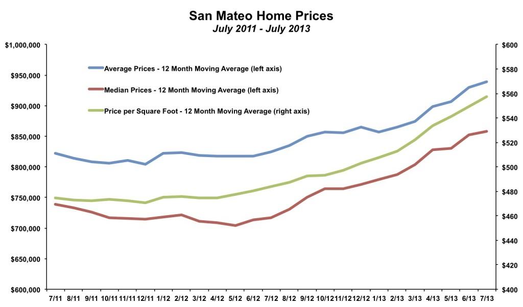 San Mateo Home Price July 2013