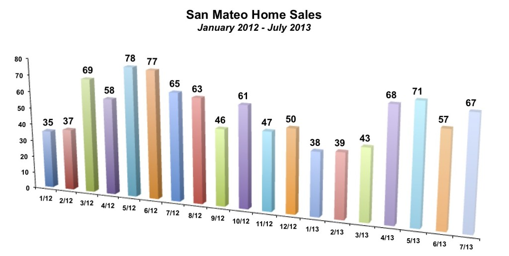 San Mateo Home Sales July 2013
