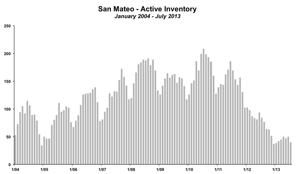 San Mateo Inventory July 2013