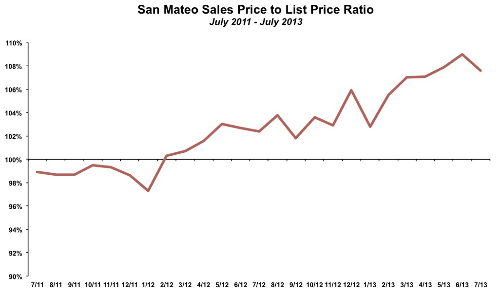 San Mateo Sales Price List Price July 2013