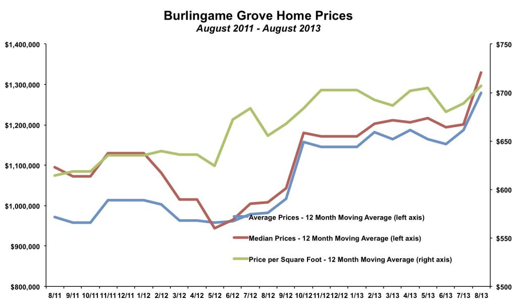 Burlingame Grove Home Prices August 2013