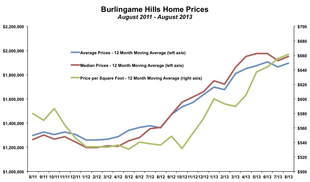 Burlingame Hills Home Prices August 2013