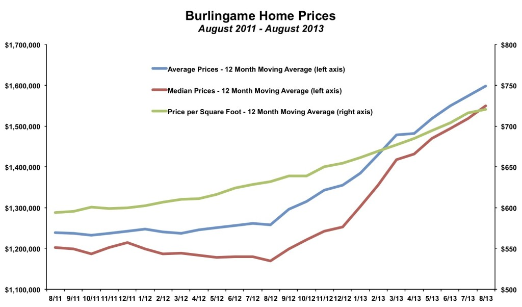 Burlingame Home Prices August 2013