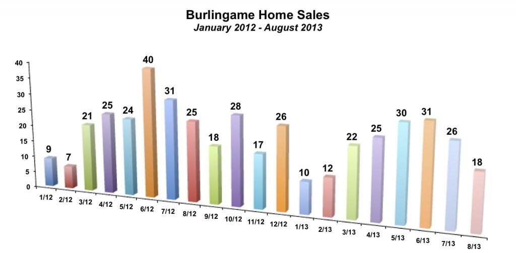 Burlingame Home Sales August 2013