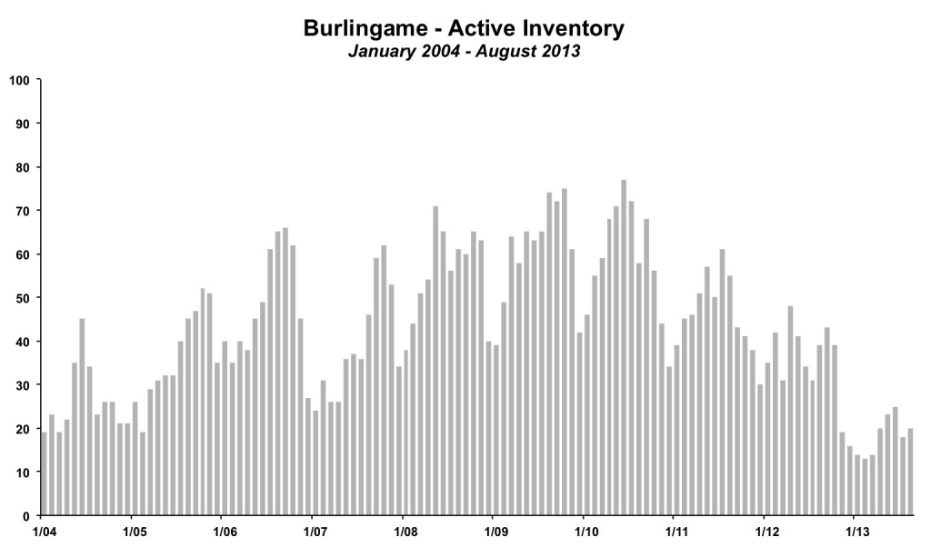 Burlingame Inventory August 2013