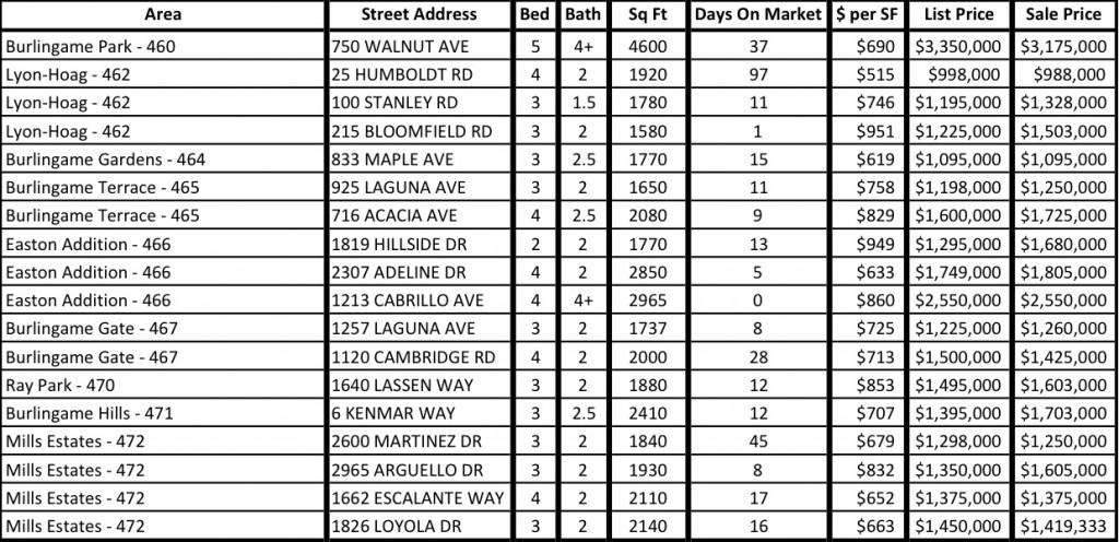 Burlingame Recent Sales August 2013