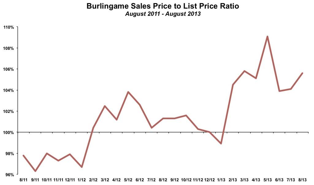 Burlingame Sales Price to List Price August 2013